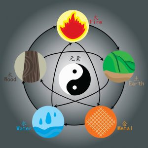 Picture of the five elements in acupuncture theory